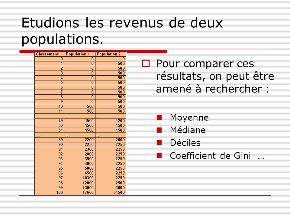 Etudions les revenus de deux populations. Pour comparer ces résultats, on peut être amené à rechercher : Moyenne Médiane Déciles Coefficient de Gini …