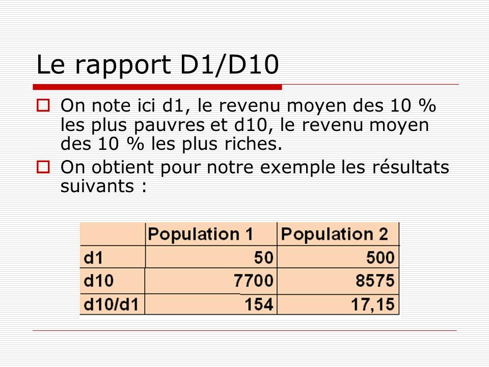 Le rapport D1/D10 On note ici d1, le revenu moyen des 10 % les plus pauvres et d10, le revenu moyen des 10 % les plus riches. On obtient pour notre ex