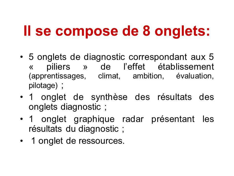 Il se compose de 8 onglets: 5 onglets de diagnostic correspondant aux 5 « piliers » de leffet établissement (apprentissages, climat, ambition, évaluat
