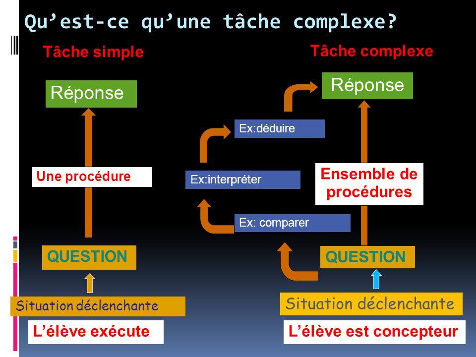 Réponse Tâche simple Quest-ce quune tâche complexe? Lélève exécuteLélève est concepteur Réponse Ex:déduire Ex:interpréter Ex: comparer Tâche complexe