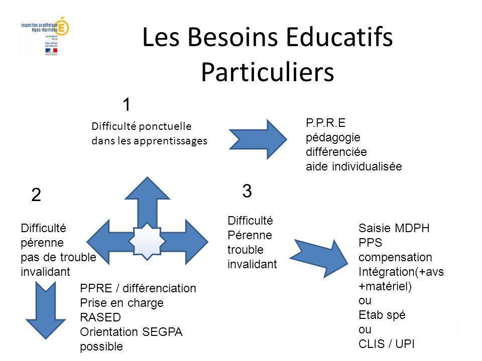 Les Besoins Educatifs Particuliers CIRCONSCRIPTION NICE ASH Difficulté ponctuelle dans les apprentissages P.P.R.E pédagogie différenciée aide individu