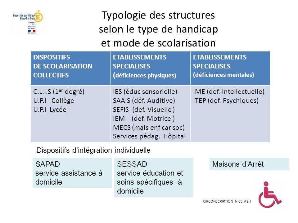 Typologie des structures selon le type de handicap et mode de scolarisation CIRCONSCRIPTION NICE ASH DISPOSITIFS DE SCOLARISATION COLLECTIFS ETABLISSE