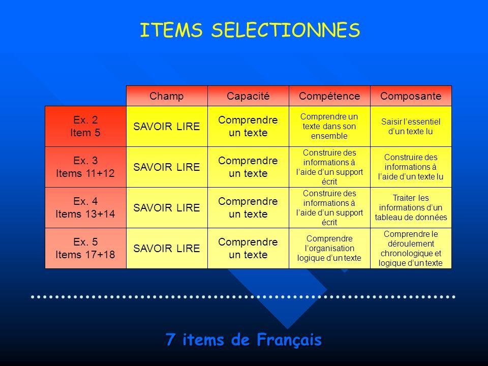 7 items de Français ChampCapacitéCompétenceComposante Ex.