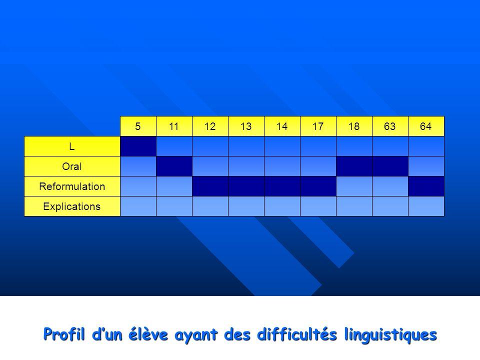 Profil dun élève ayant des difficultés linguistiques L Oral Reformulation Explications 51112131417186364