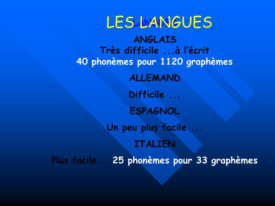LANGUES ANGLAIS Très difficile...à lécrit 40 phonèmes pour 1120 graphèmes ALLEMAND Difficile...