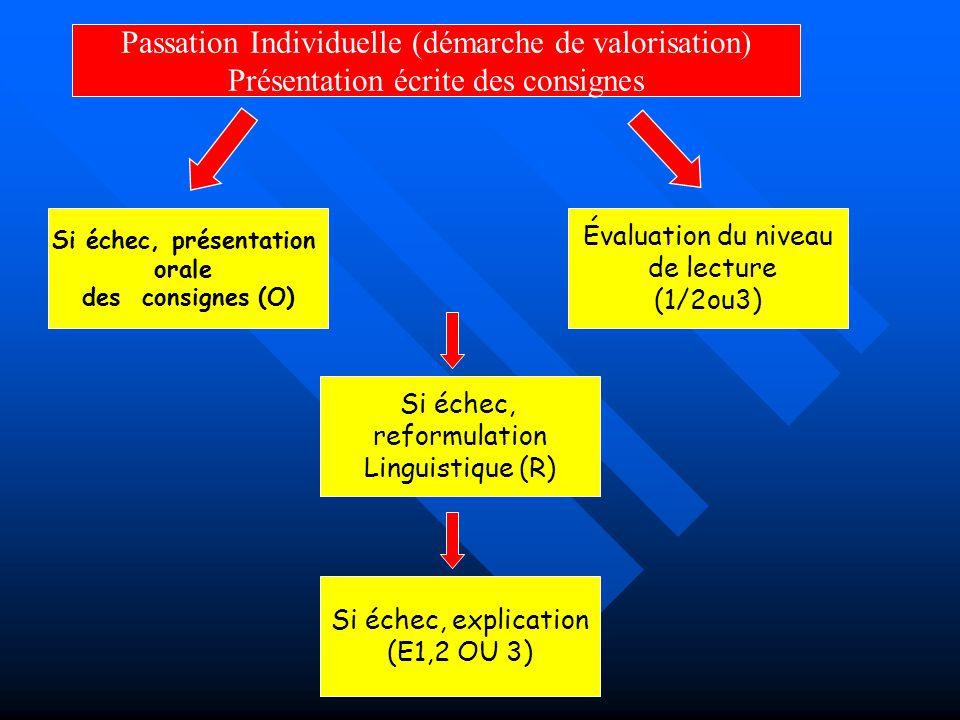 Passation Individuelle (démarche de valorisation) Présentation écrite des consignes Si échec, présentation orale des consignes (O) Si échec, explication (E1,2 OU 3) Si échec, reformulation Linguistique (R) Évaluation du niveau de lecture (1/2ou3)