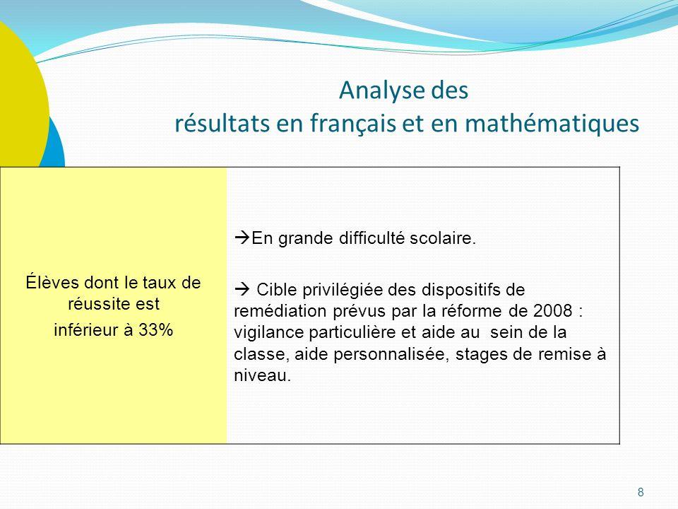 8 Analyse des résultats en français et en mathématiques Élèves dont le taux de réussite est inférieur à 33% En grande difficulté scolaire. Cible privi