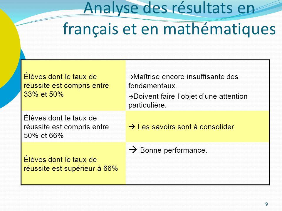 9 Analyse des résultats en français et en mathématiques Élèves dont le taux de réussite est compris entre 33% et 50% Maîtrise encore insuffisante des