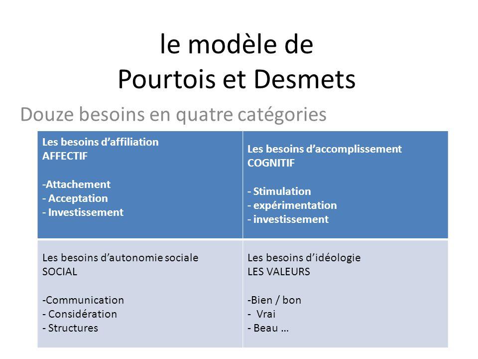 le modèle de Pourtois et Desmets Douze besoins en quatre catégories Les besoins daffiliation AFFECTIF -Attachement - Acceptation - Investissement Les