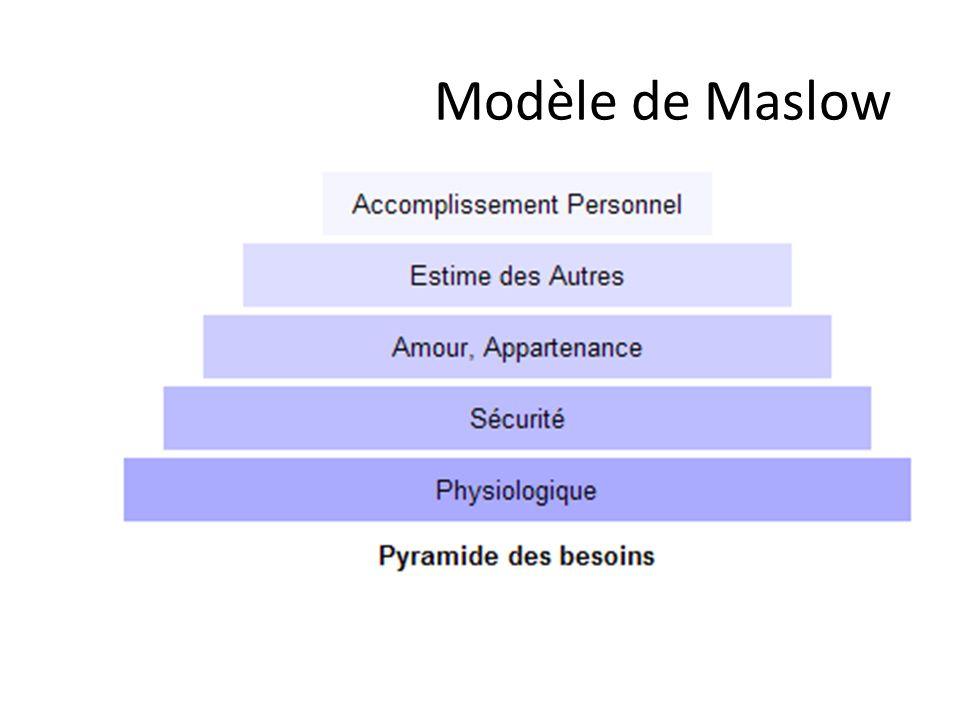 Modèle de Maslow