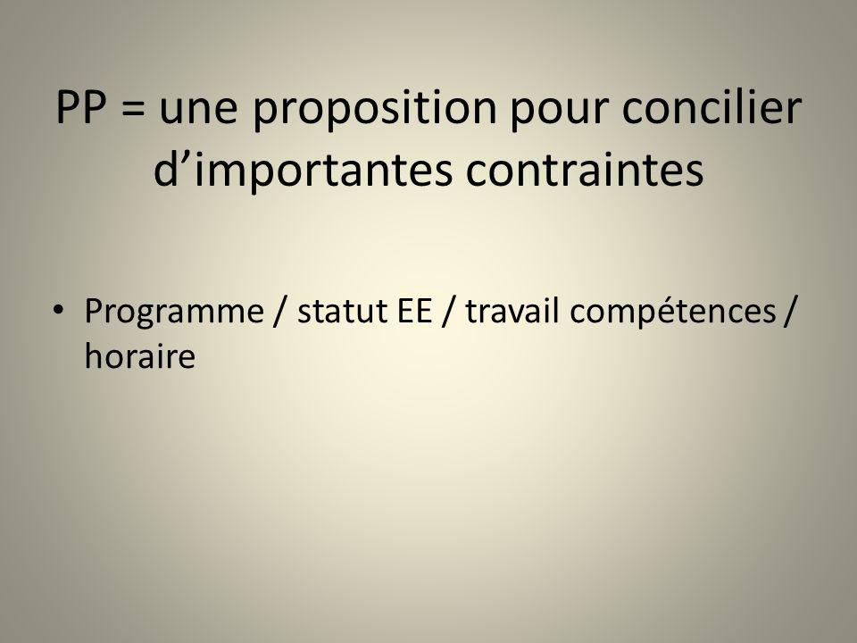 PP = une proposition pour concilier dimportantes contraintes Programme / statut EE / travail compétences / horaire