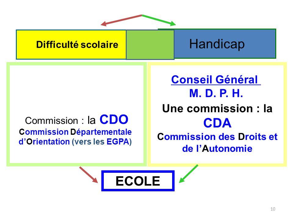 10 Difficulté scolaire Handicap Conseil Général M. D. P. H. Commission : la CDO Commission Départementale dOrientation (vers les EGPA) Une commission
