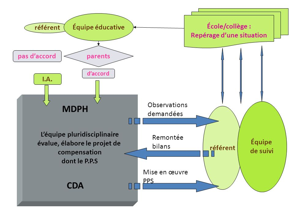 I.A. référent Équipe de suivi Léquipe pluridisciplinaire évalue, élabore le projet de compensation dont le P.P.S référent MDPH CDA Observations demand