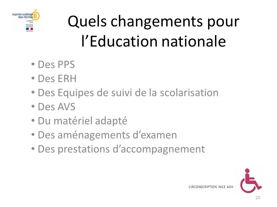 Quels changements pour lEducation nationale Des PPS Des ERH Des Equipes de suivi de la scolarisation Des AVS Du matériel adapté Des aménagements dexam