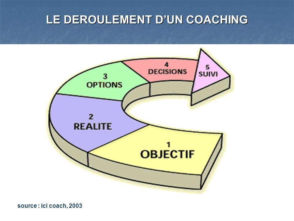 POUR CONCLURE Le coaching génère un changement radical dans la perception que lon a de soi et des autres Dès que lon considère chacun comme capable dexceller dans son domaine et que lon voit en chaque personne une graine gorgée de promesses, tout change .