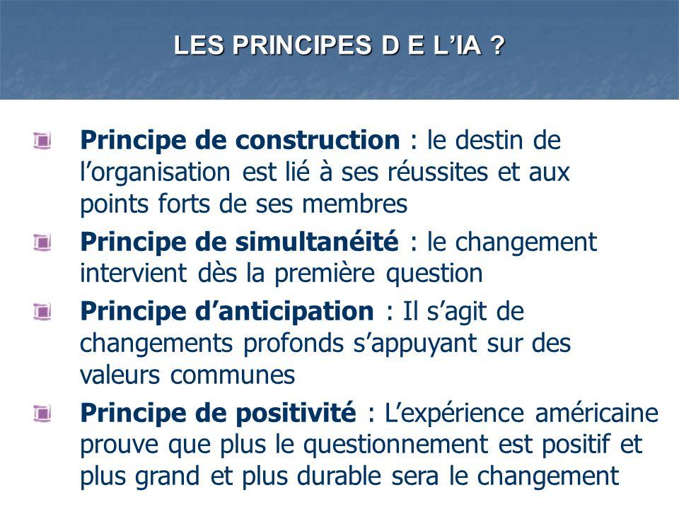 LES PRINCIPES D E LIA ? Principe de construction : le destin de lorganisation est lié à ses réussites et aux points forts de ses membres Principe de s