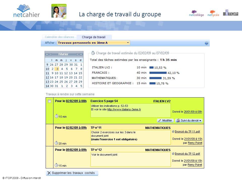© ITOP 2009 - Diffusion interdite La charge de travail du groupe