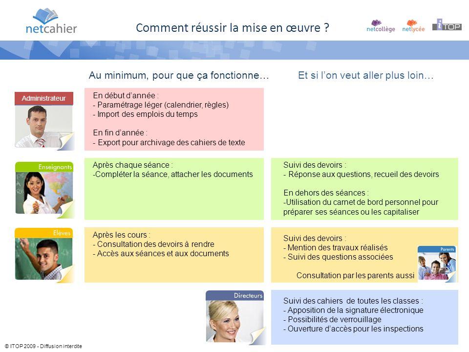 © ITOP 2009 - Diffusion interdite Comment réussir la mise en œuvre .
