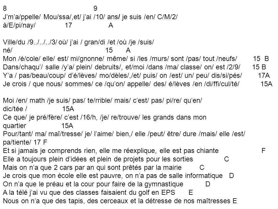 8 9 Jma/ppelle/ Mou/ssa/,et/ jai /10/ ans/ je suis /en/ C/M/2/ à/E/pi/nay/ 17 A Ville/du /9../../../3/ où/ jai / gran/di /et /où /je /suis/ né/ 15 A Mon /é/cole/ elle/ est/ mi/gnonne/ même/ si /les /murs/ sont /pas/ tout /neufs/ 15 B Dans/chaqu/ salle /ya/ plein/ debruits/, et/moi /dans /ma/ classe/ on/ est /2/9/ 15 B Ya / pas/beau/coup/ dé/lèves/ mo/dèles/,/et/ puis/ on /est/ un/ peu/ dis/si/pés/ 17A Je crois / que nous/ sommes/ ce /quon/ appelle/ des/ é/lèves /en /di/ffi/cul/té/ 15A Moi /en/ math /je suis/ pas/ te/rrible/ mais/ cest/ pas/ pi/re/ quen/ dic/tée / 15A Ce que/ je pré/fère/ cest /16/h, /je/ re/trouve/ les grands dans mon quartier 15A Pour/tant/ ma/ maî/tresse/ je/ laime/ bien,/ elle /peut/ être/ dure /mais/ elle /est/ pa/tiente/ 17 F Et si jamais je comprends rien, elle me réexplique, elle est pas chiante F Elle a toujours plein didées et plein de projets pour les sorties C Mais on na que 2 cars par an qui sont prêtés par la mairie C Je crois que mon école elle est pauvre, on na pas de salle informatique D On na que le préau et la cour pour faire de la gymnastique D A la télé jai vu que des classes faisaient du golf en EPS E Nous on na que des tapis, des cerceaux et la détresse de nos maîtresses E