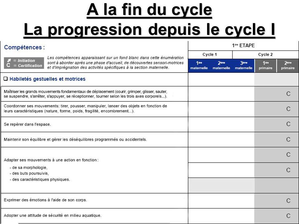 A la fin du cycle La progression depuis le cycle I