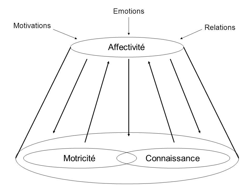 Domaine de l AFFECTIVITE Motivations Contrôle émotionnel Relations Emotion Attitude Domaine de la CONNAISSANCE Capacités de traitement des informations Répertoire des patrons moteurs Domaine de la MOTRICITE Ressources mécaniques Ressources énergétiques CONDUITE MOTRICE