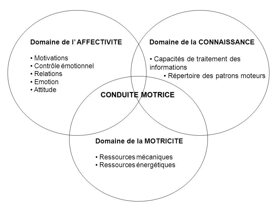 Domaine de l AFFECTIVITE Motivations Contrôle émotionnel Relations Emotion Attitude Domaine de la CONNAISSANCE Capacités de traitement des information