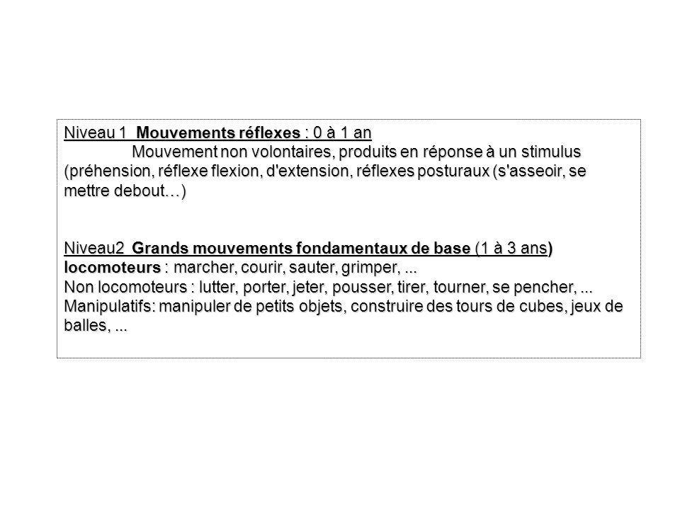 Niveau 1 Mouvements réflexes : 0 à 1 an Mouvement non volontaires, produits en réponse à un stimulus (préhension, réflexe flexion, d'extension, réflex