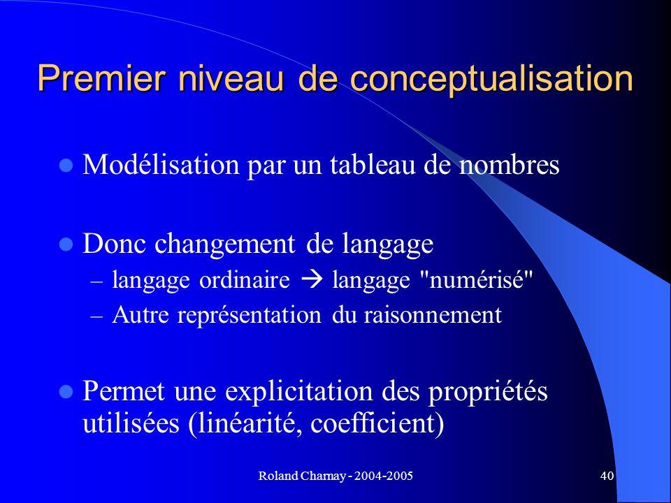 Roland Charnay - 2004-200540 Premier niveau de conceptualisation Modélisation par un tableau de nombres Donc changement de langage – langage ordinaire