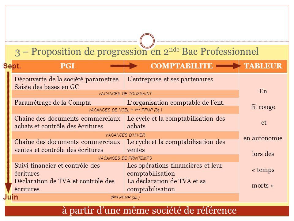 3 – Proposition de progression en 2 nde Bac Professionnel PGICOMPTABILITETABLEUR Découverte de la société paramétrée Saisie des bases en GC Paramétrag