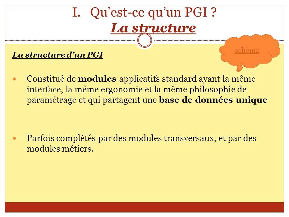 I.Quest-ce quun PGI ? La structure La structure dun PGI Constitué de modules applicatifs standard ayant la même interface, la même ergonomie et la mêm