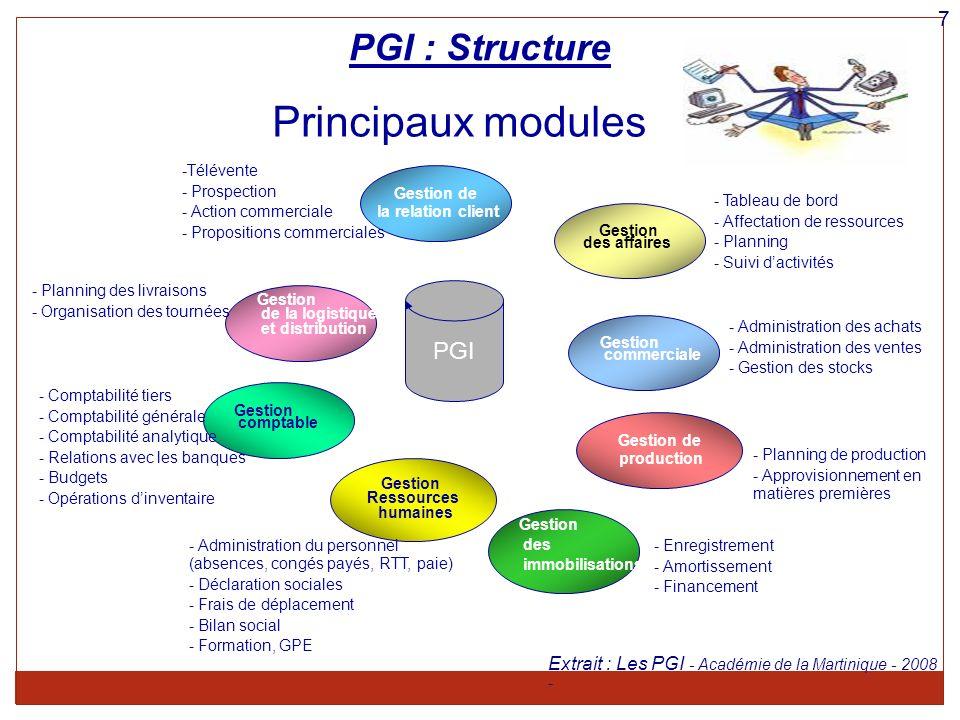 PGI : Structure PGI Gestion de la logistique et distribution Gestion Ressources humaines Gestion de production Gestion commerciale Gestion des affaire