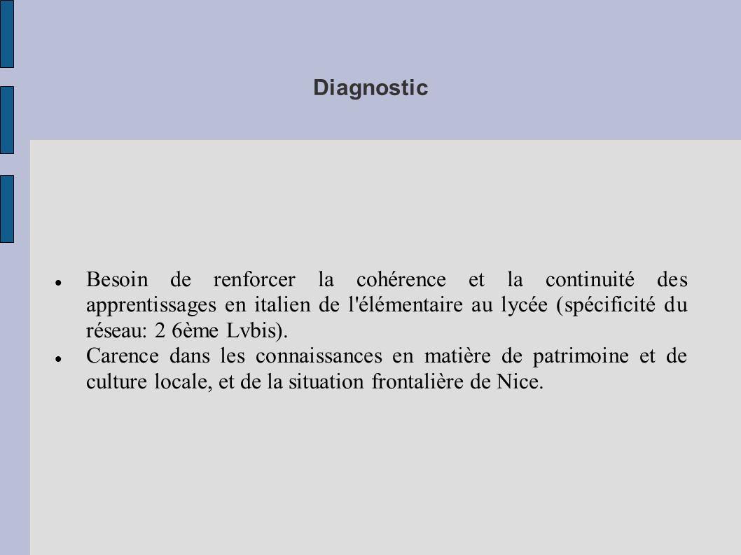 Diagnostic Besoin de renforcer la cohérence et la continuité des apprentissages en italien de l'élémentaire au lycée (spécificité du réseau: 2 6ème Lv