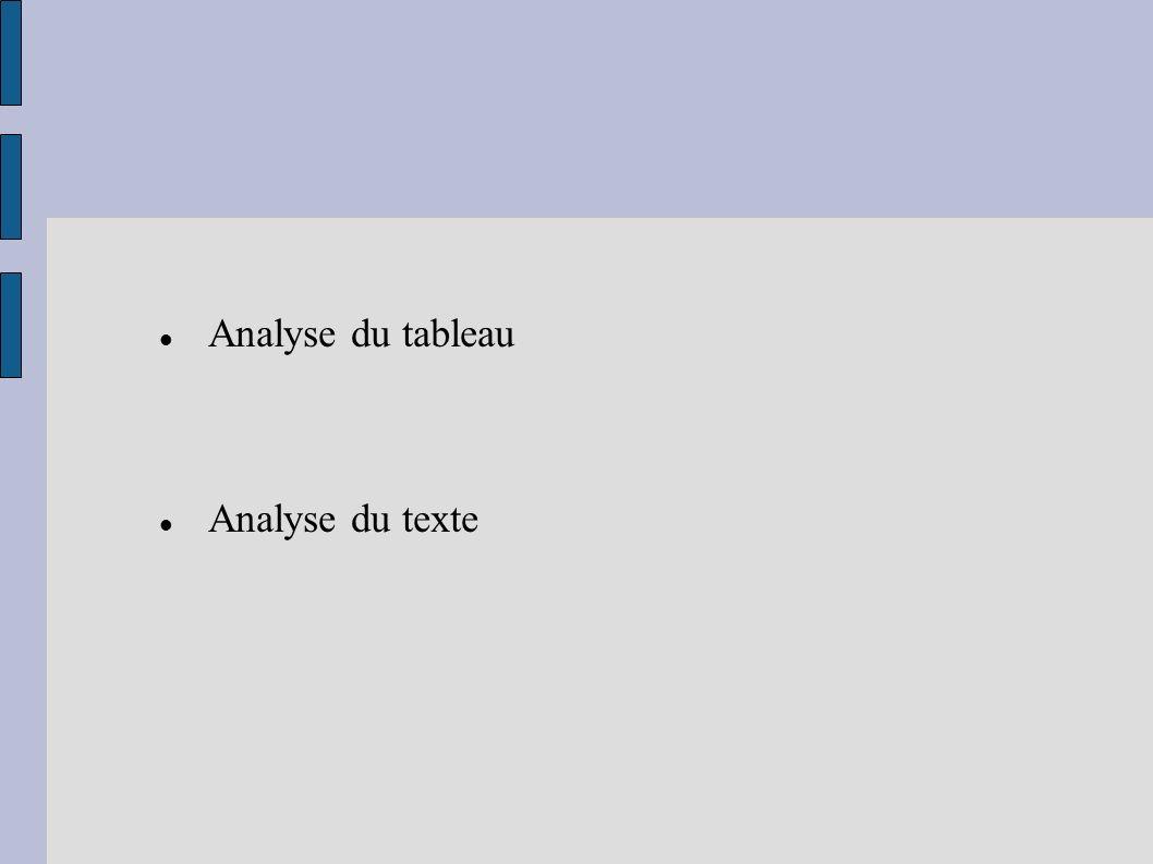Analyse du tableau Analyse du texte