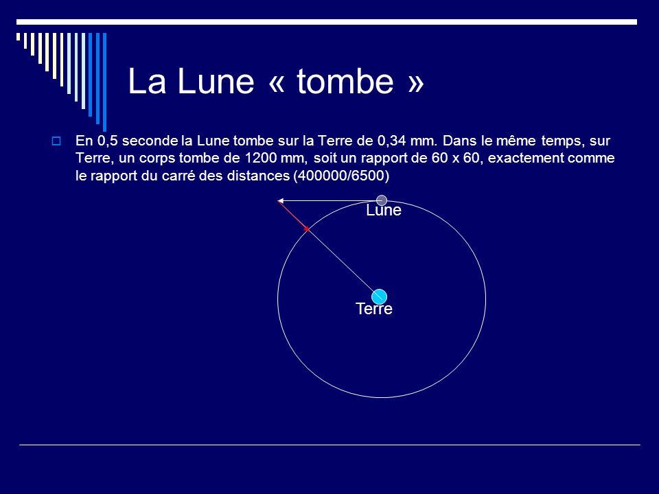 La Lune « tombe » En 0,5 seconde la Lune tombe sur la Terre de 0,34 mm. Dans le même temps, sur Terre, un corps tombe de 1200 mm, soit un rapport de 6