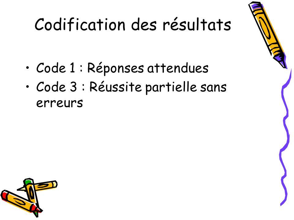 Codification des résultats Code 1 : Réponses attendues Code 3 : Réussite partielle sans erreurs