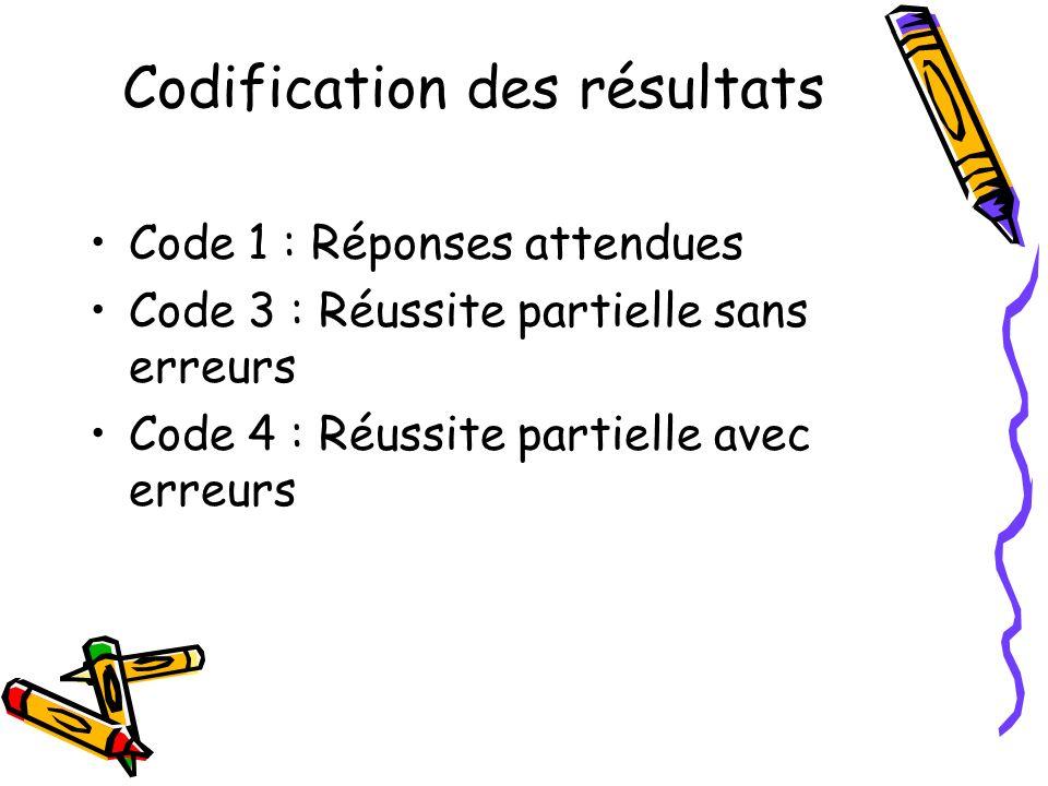 Codification des résultats Code 1 : Réponses attendues Code 3 : Réussite partielle sans erreurs Code 4 : Réussite partielle avec erreurs