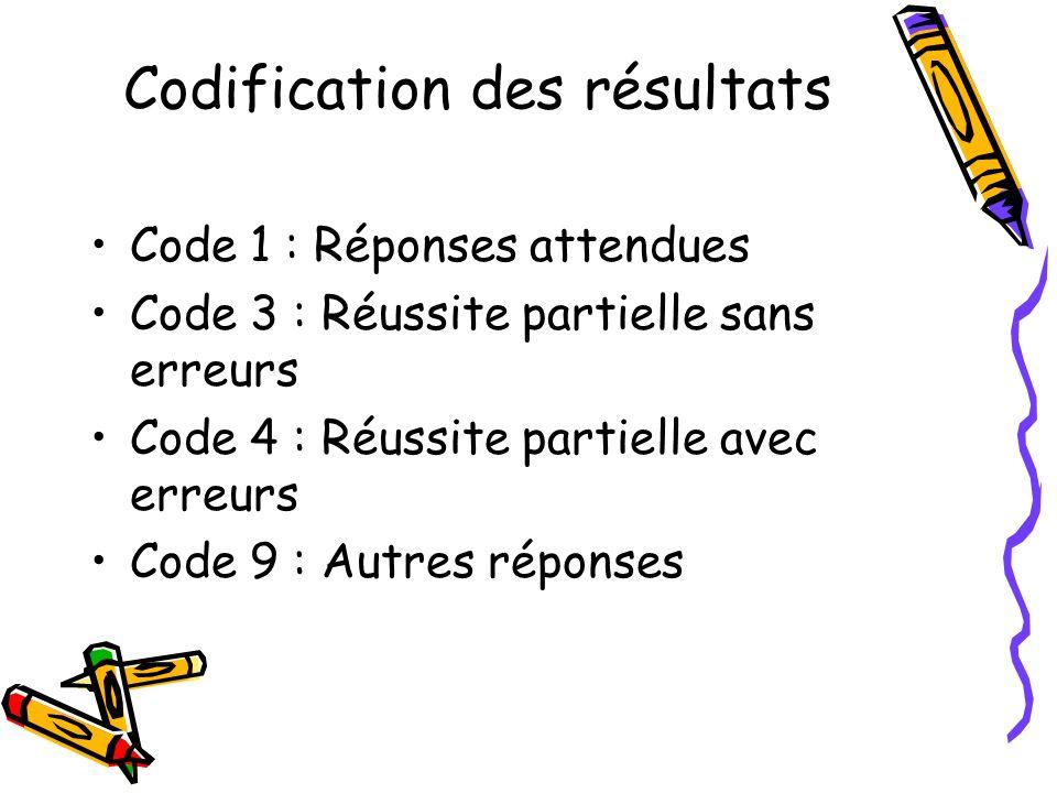 Codification des résultats Code 1 : Réponses attendues Code 3 : Réussite partielle sans erreurs Code 4 : Réussite partielle avec erreurs Code 9 : Autres réponses