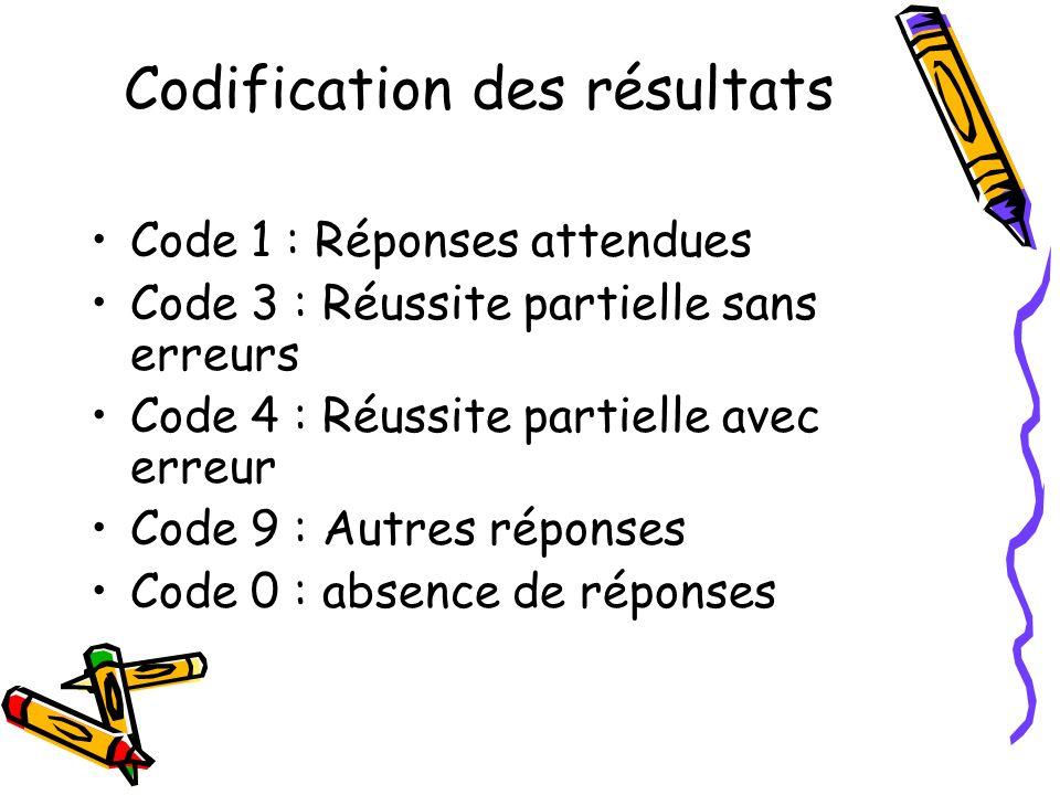Codification des résultats Code 1 : Réponses attendues Code 3 : Réussite partielle sans erreurs Code 4 : Réussite partielle avec erreur Code 9 : Autres réponses Code 0 : absence de réponses