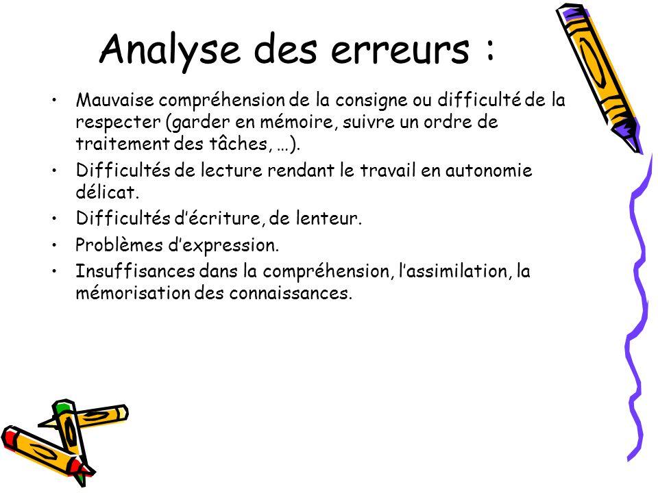 Analyse des erreurs : Mauvaise compréhension de la consigne ou difficulté de la respecter (garder en mémoire, suivre un ordre de traitement des tâches, …).