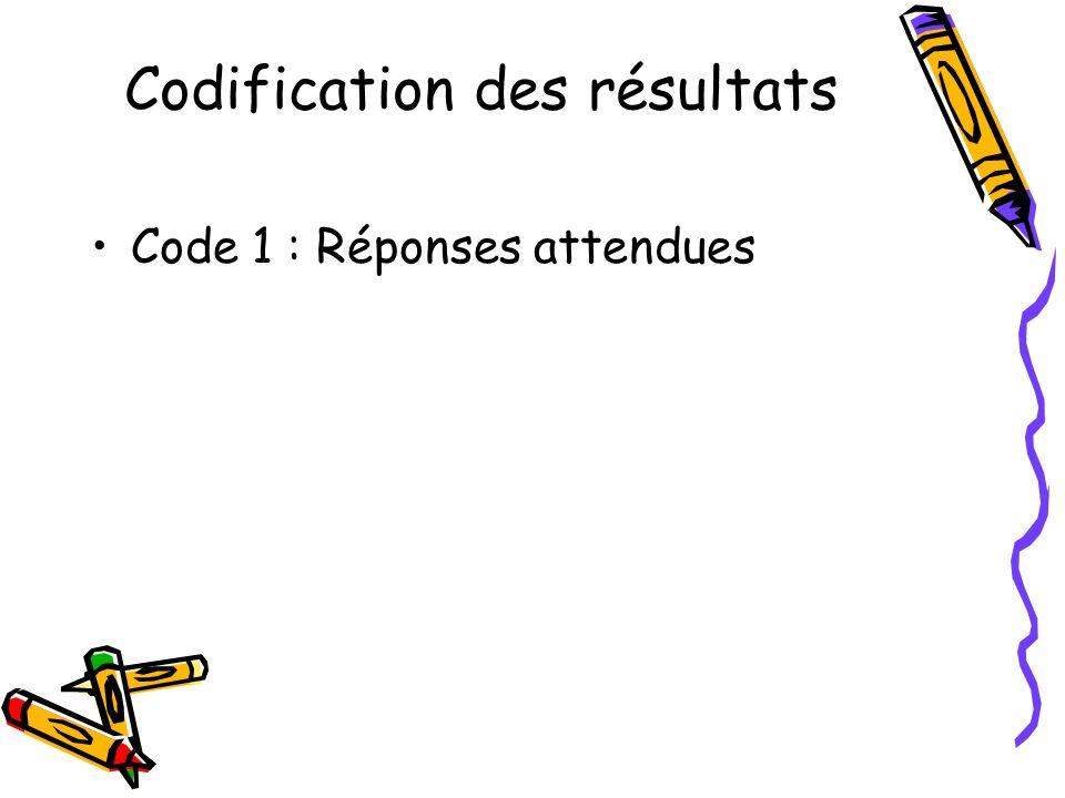 Codification des résultats Code 1 : Réponses attendues