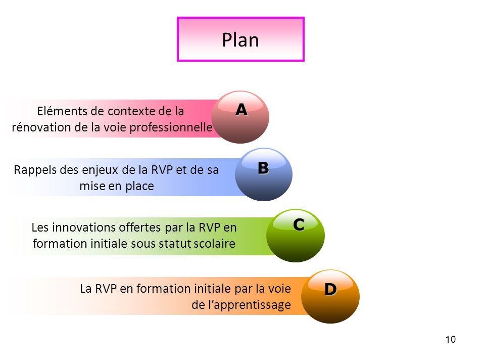 10 Plan Eléments de contexte de la rénovation de la voie professionnelle A B Rappels des enjeux de la RVP et de sa mise en place C Les innovations off