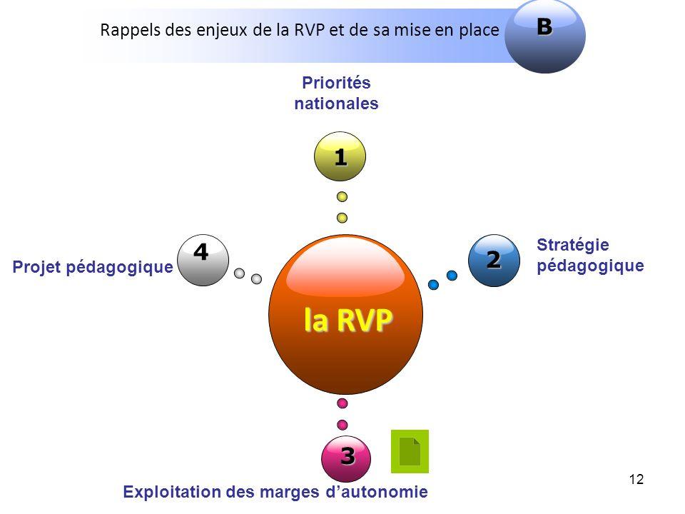12 la RVP 1 2 3 Projet pédagogique Priorités nationales 4 Stratégie pédagogique Exploitation des marges dautonomie Rappels des enjeux de la RVP et de