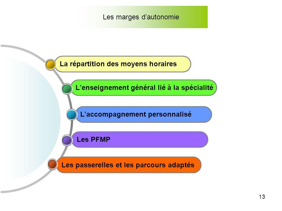 13 Les marges dautonomie Les passerelles et les parcours adaptés Les PFMP Laccompagnement personnalisé Lenseignement général lié à la spécialité La ré
