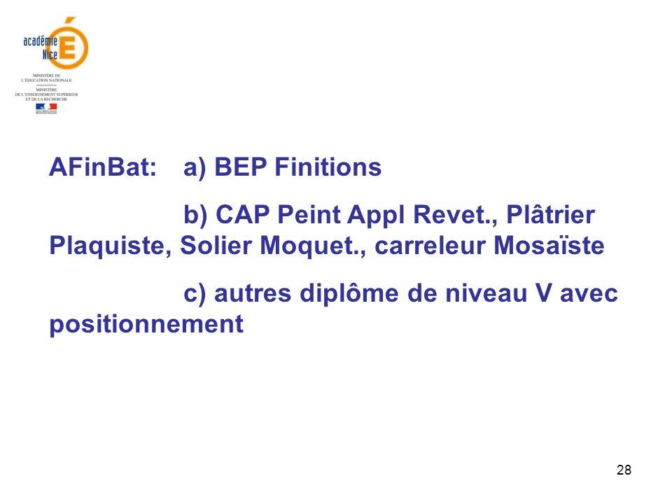 28 AFinBat: a) BEP Finitions b) CAP Peint Appl Revet., Plâtrier Plaquiste, Solier Moquet., carreleur Mosaïste c) autres diplôme de niveau V avec posit