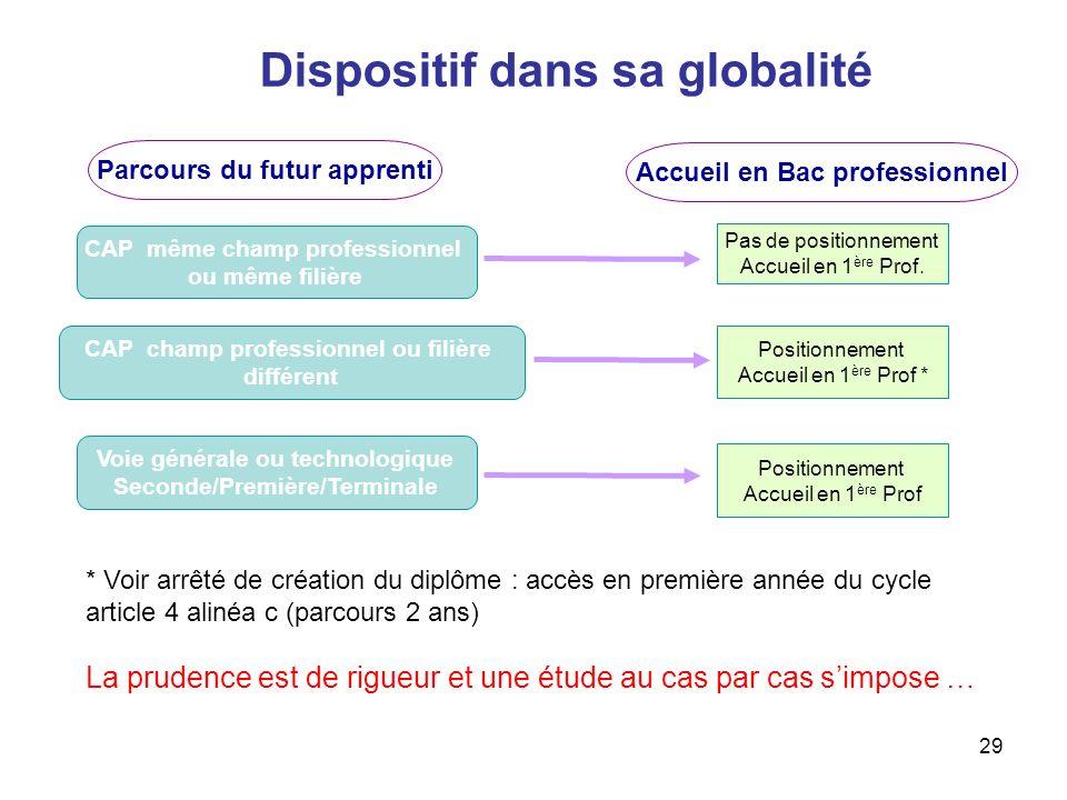 29 Parcours du futur apprenti Pas de positionnement Accueil en 1 ère Prof. CAP champ professionnel ou filière différent Positionnement Accueil en 1 èr