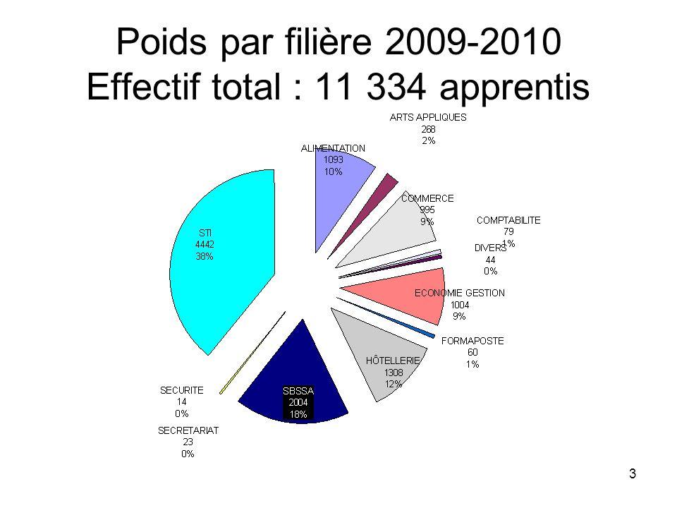 3 Poids par filière 2009-2010 Effectif total : 11 334 apprentis