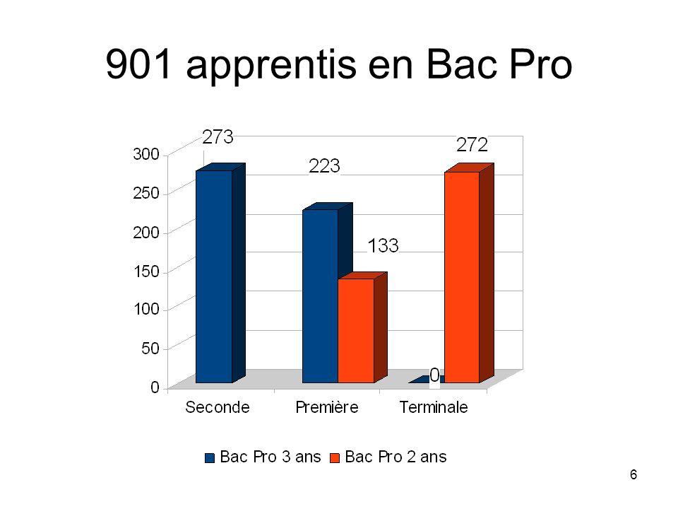 6 901 apprentis en Bac Pro