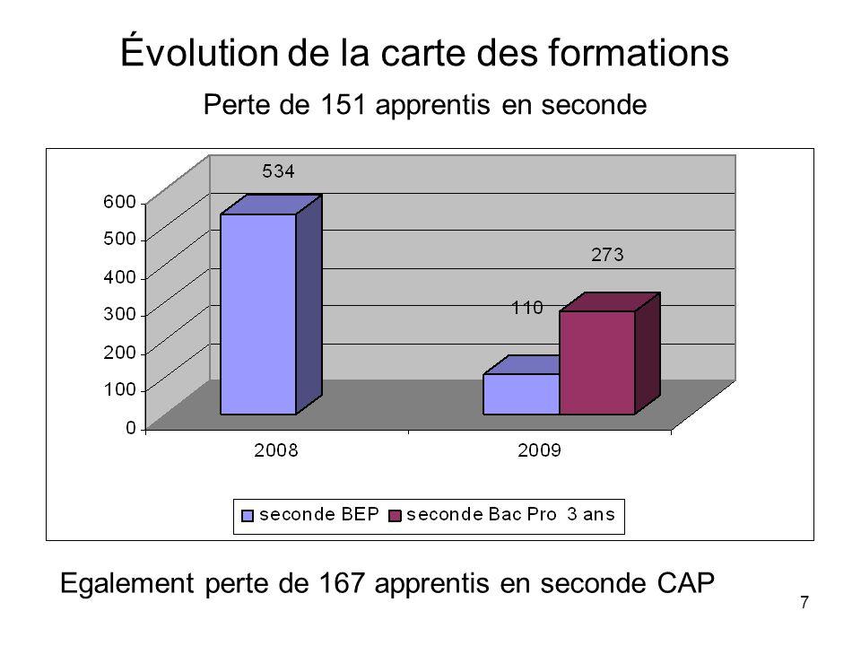 7 Évolution de la carte des formations Perte de 151 apprentis en seconde Egalement perte de 167 apprentis en seconde CAP