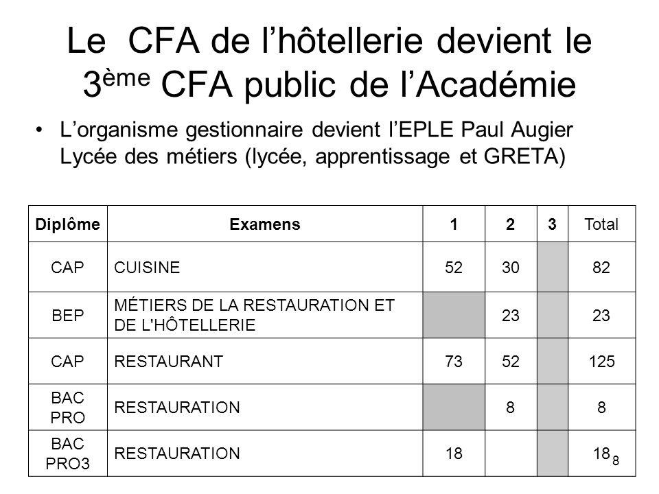 8 Le CFA de lhôtellerie devient le 3 ème CFA public de lAcadémie Lorganisme gestionnaire devient lEPLE Paul Augier Lycée des métiers (lycée, apprentis