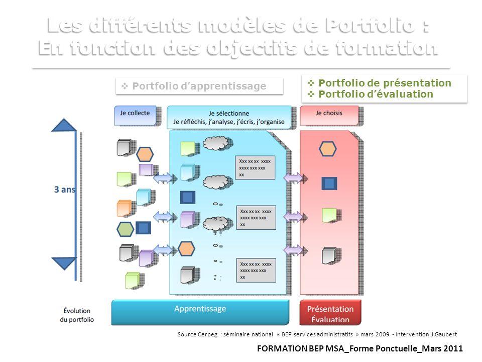 Portfolio dapprentissage Source Cerpeg : séminaire national « BEP services administratifs » mars 2009 - Intervention J.Gaubert Portfolio de présentati